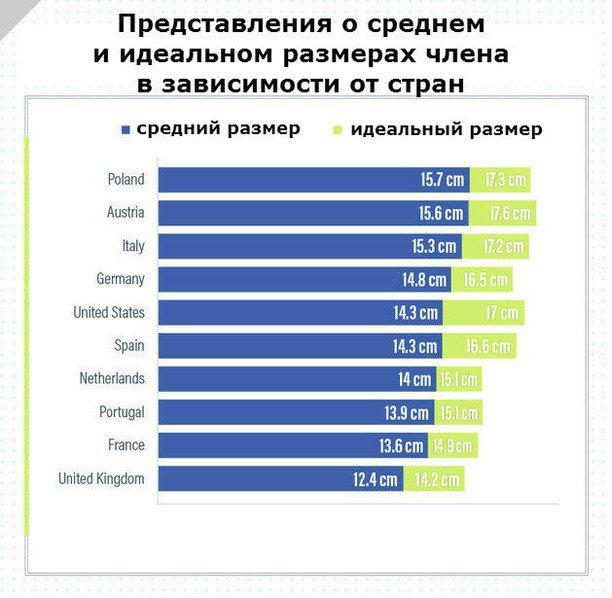 Размеры члена по нациям