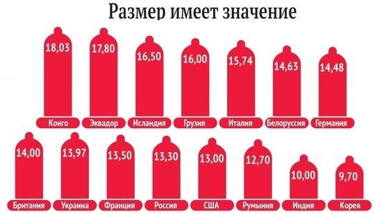 Стандартный размер члена в России и в других странах